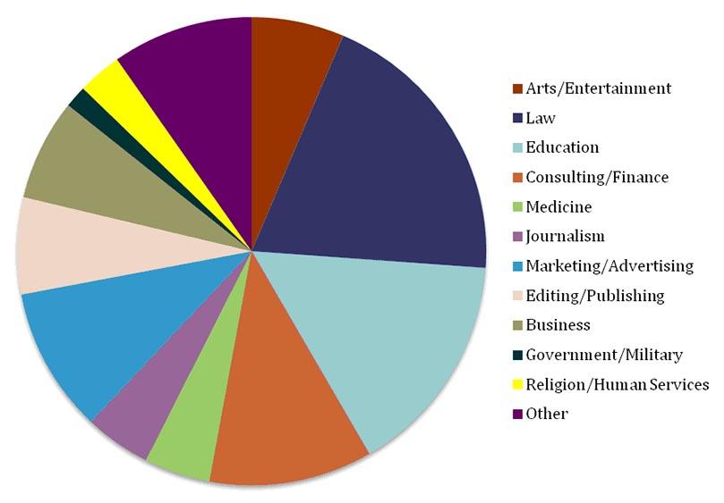 alumni graph